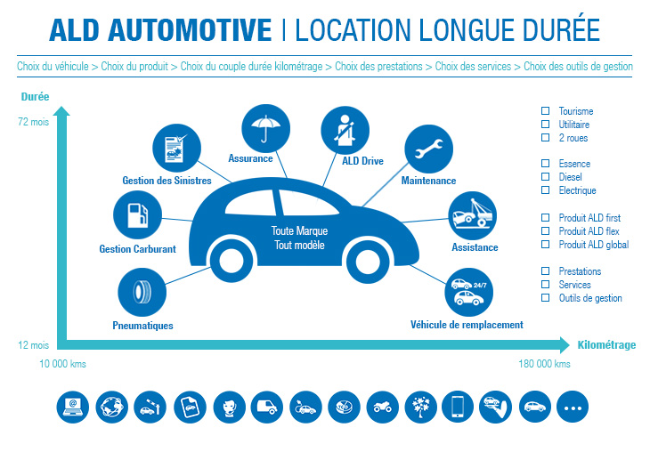 INFOGRAPHIE LLD LEASING AUTOMOBILE